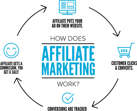 Bagaimana Cara Kerja Affiliate Marketing?